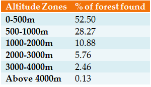 Forest with height