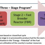 Indian 3 Stage Nuclear Program