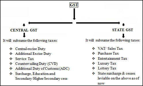 GST subassume