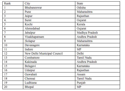 Smart City 1st list