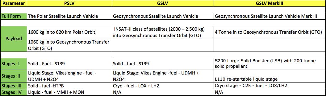 PSLV-GSLV-GSLV-Mark