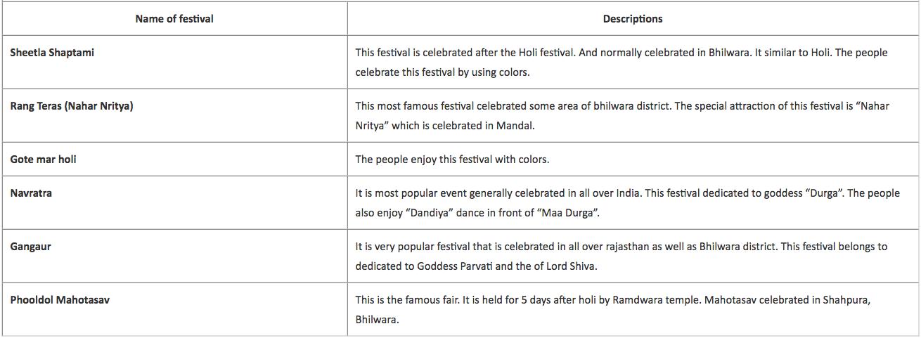 Bhilwara Festivals