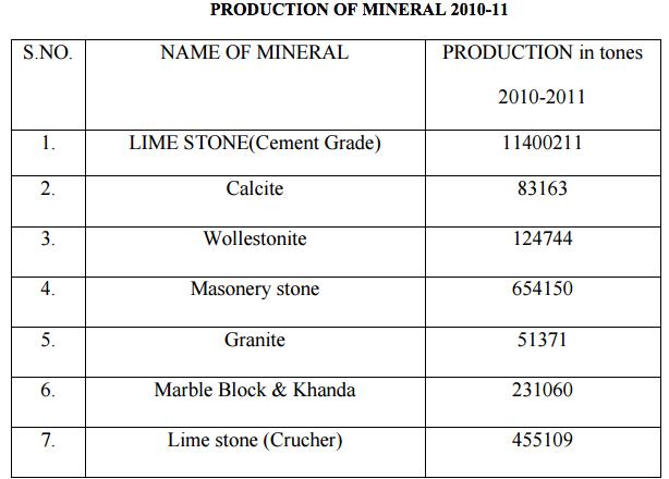 Sirohi Minerals