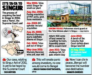 SC asks to return Singur land to farmers