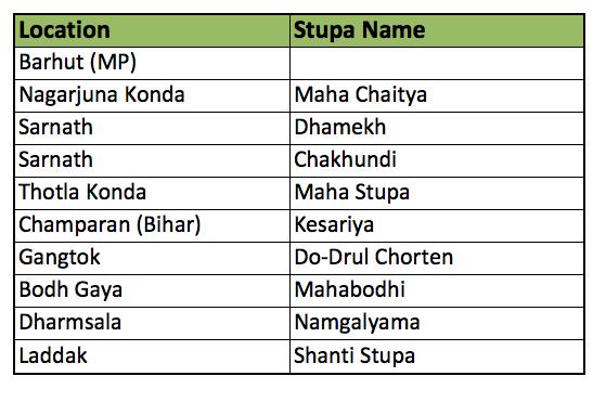 Stupa List