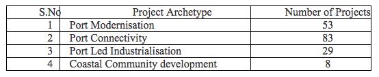 Sagar Mala Projects