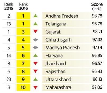 Andhra Pradesh, Telegana Top in Ease of Doing Business