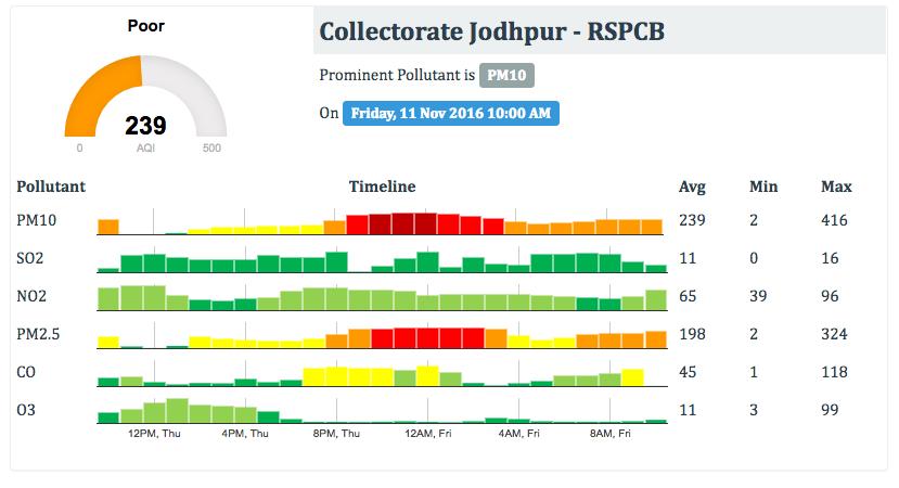 Jodhpur Pollution