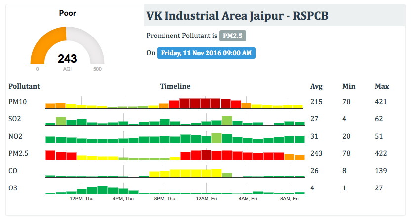 Jaipur Pollution