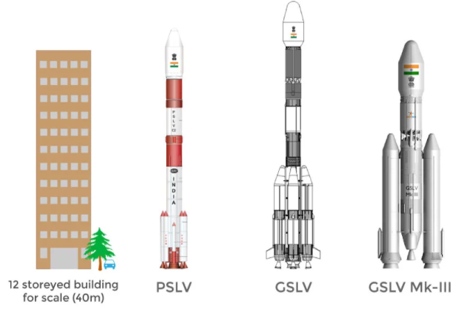 ISRO Launch Vehicles