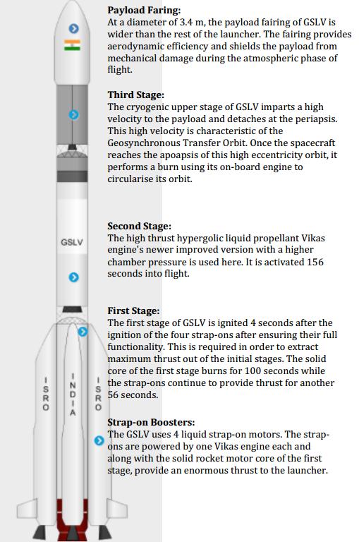 GSLV Launcher