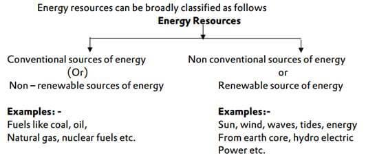 Power Resources of Rajasthan | RajRAS - Rajasthan RAS