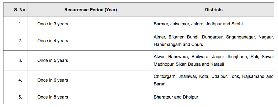 Frequency of Droughts in Rajasthan