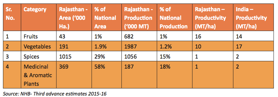 Horticuture Categories Rajasthan