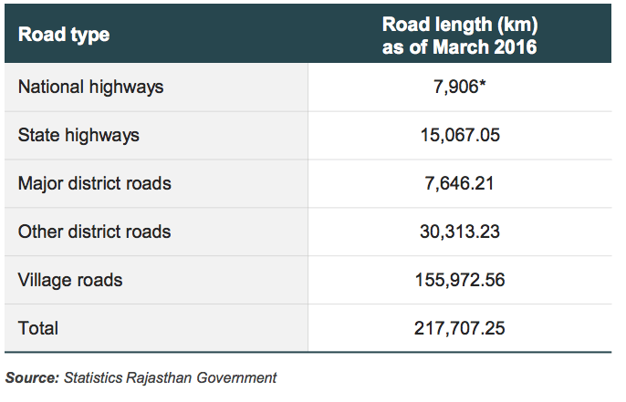 Road Network Length in Rajasthan