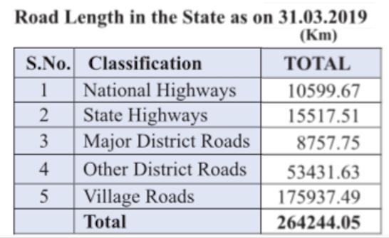 Road Network of Rajasthan