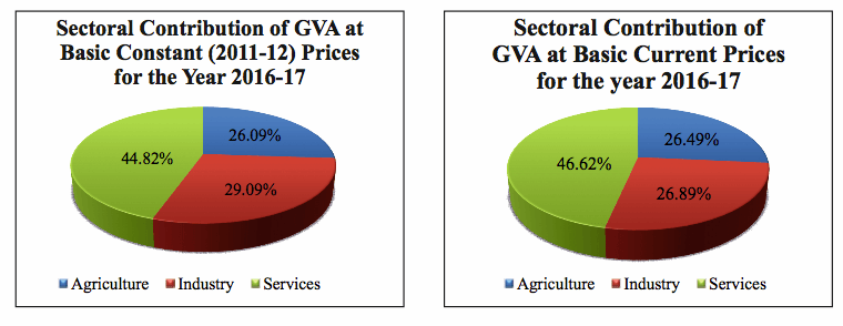 Sectoral Contribution of GVA