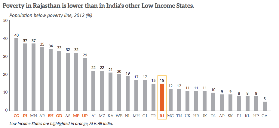 State of Poverty in Rajasthan