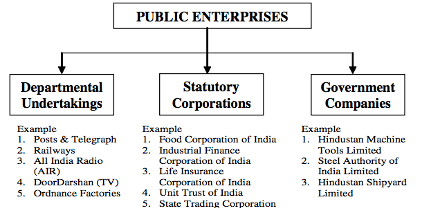 Types of Public Sector Undertaking in India