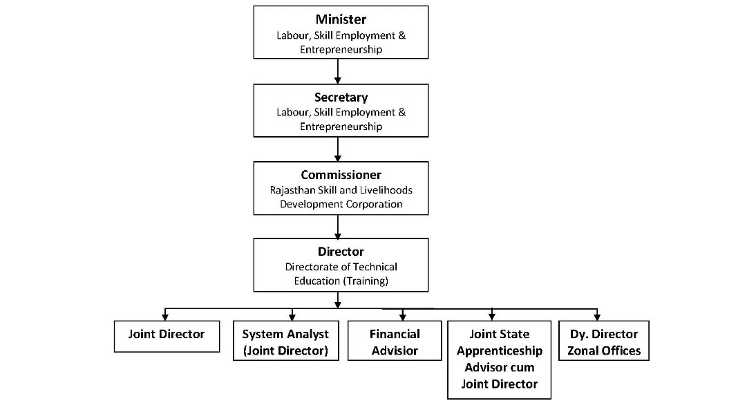 Directorates in State Administration