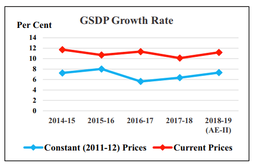 GSDP Growth Rate 2018 Rajasthan