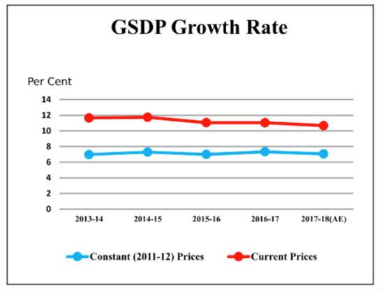GSDP Growth rate Rajasthan