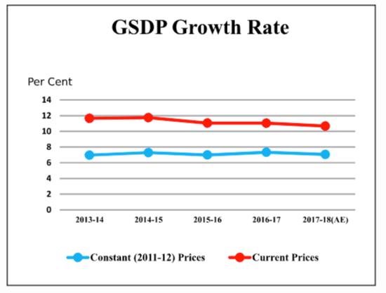 GSDP Growth rate Rajasthan