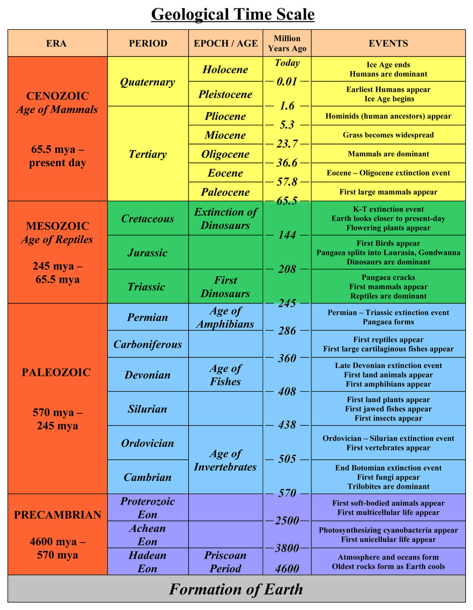 Geology Time Scale
