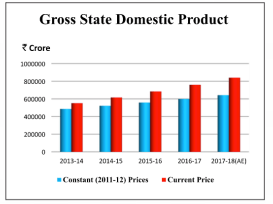 Gross Rajasthan State Domestic Product