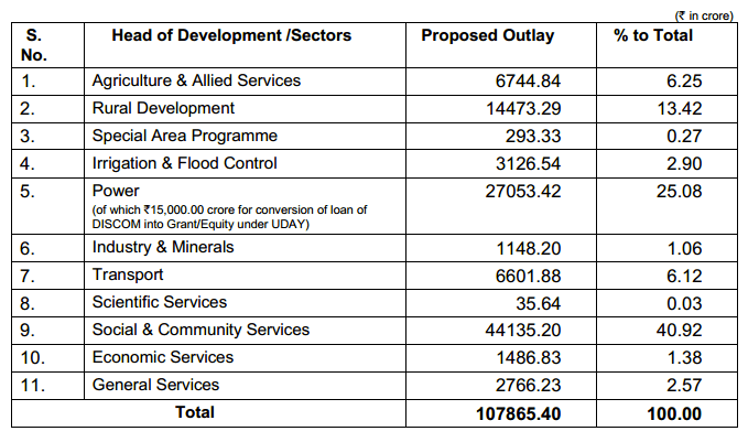 Highlights of Schemes Projects Outlay 2018-19