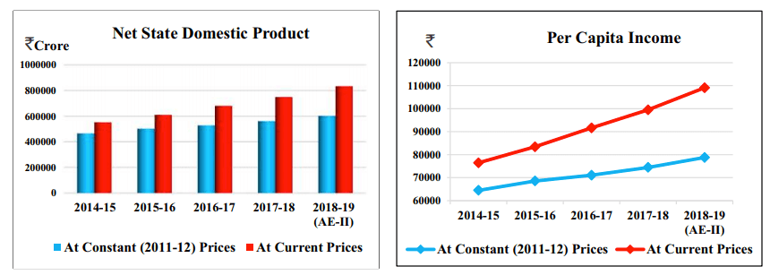 Net State Domestic Product and Per Capita Income Rajasthan  Economy Macro Indicators 2018