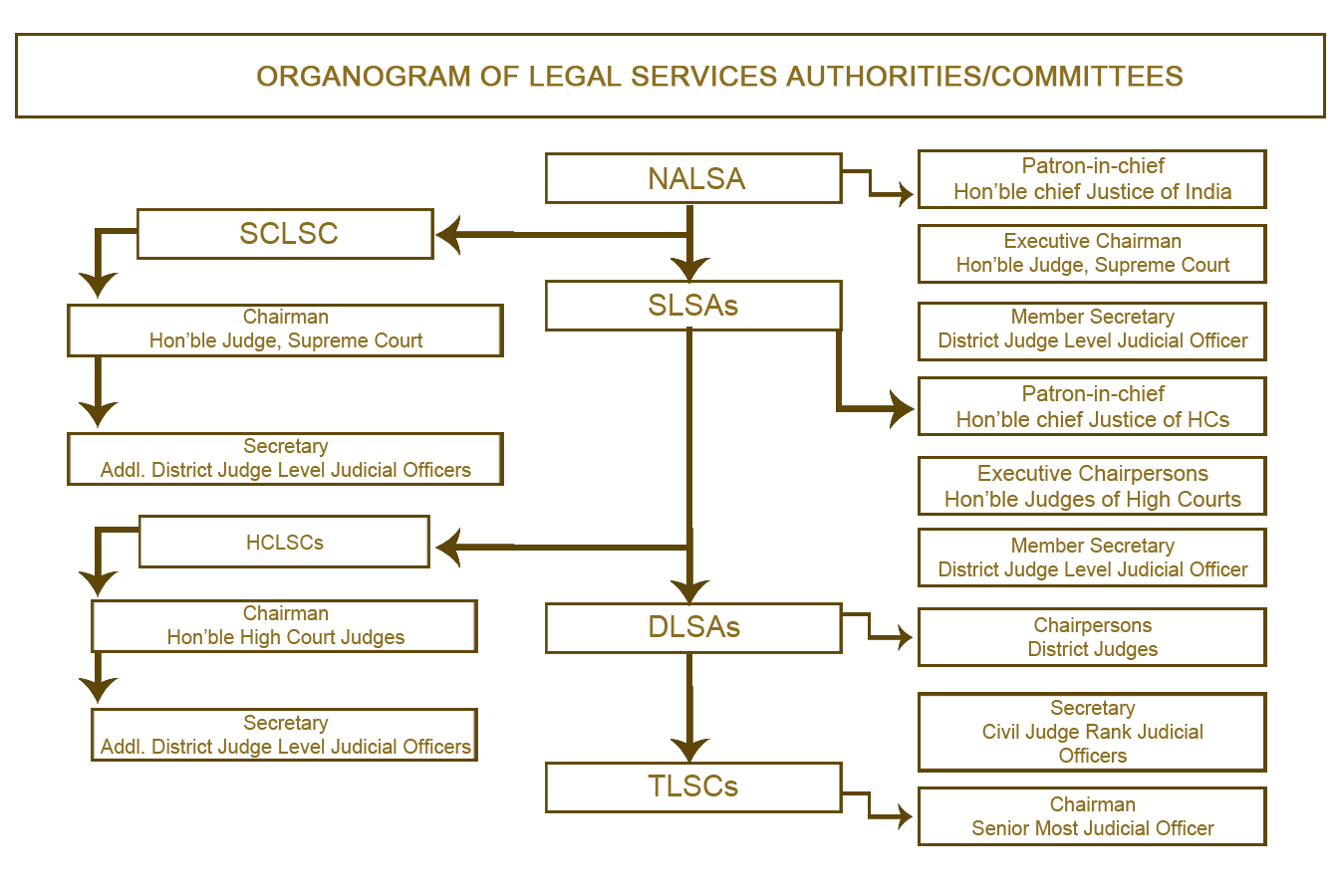 Organization Structure of Legal Service Authority