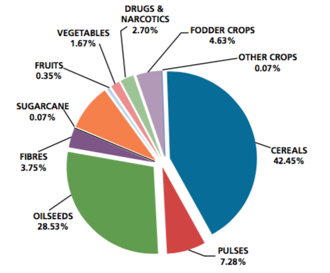 Percentage of Irrigated Area by Crop