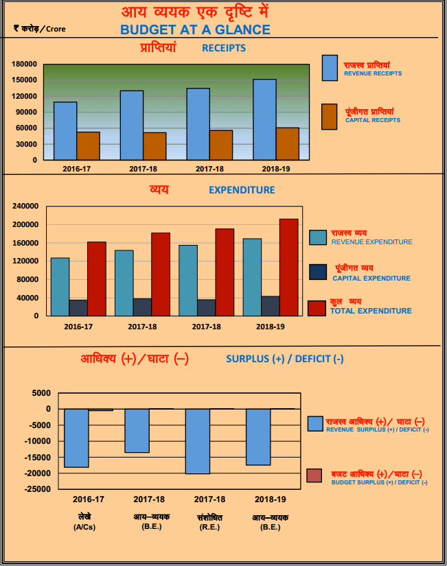Rajasthan Budget 2018-19 At Glance