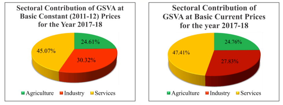 Sector Contribution in Economy of Rajasthan