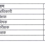 Various Posts by Dept of Industries Rajasthan