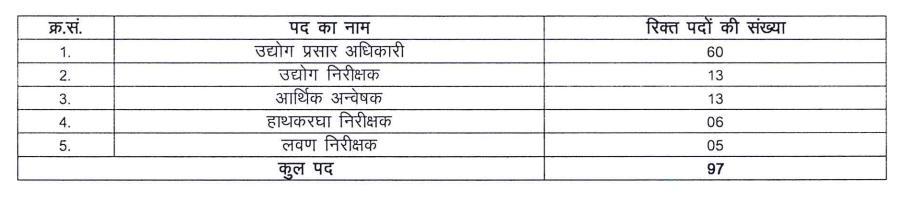 Various Posts by Dept of Industries Rajasthan