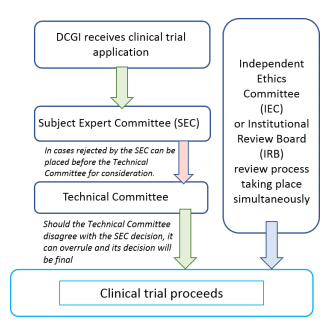Clinical Trial Process in India