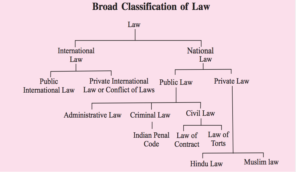 Classification of Law, Types of Law