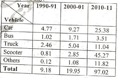 Ras 2018 pre answer key solutions rajras if percentage of increase of total number of vehicles from 2000 01 to 2010 11 is made equal to the percentage of increase of total vehicles from 1990 91 to fandeluxe Image collections