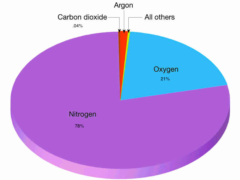 Composition of Earth Atmosphere Gases