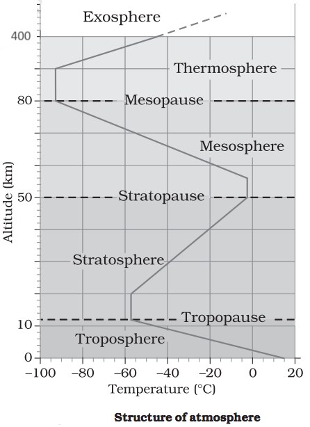 Structure of Earth Atmosphere