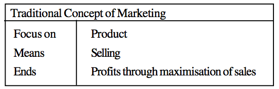 Traditional Concept of Marketing