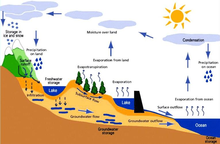 Water Cycle Earth