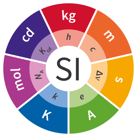 New Measurement of kilogram, Kelvin, Mole and Ampere