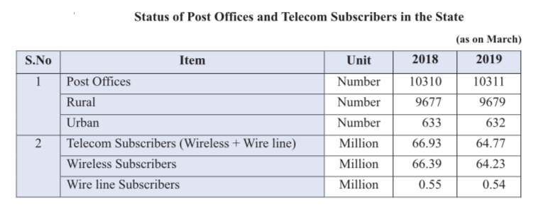 Post Offices and Telcom subscribers rajasthan