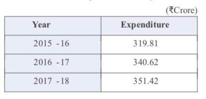 CSR expenditure in Rajasthan