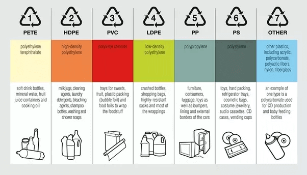 Types of Plastic | Recycle Codes | Categories