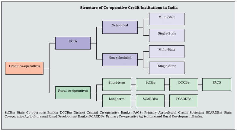 Cooperative Credit Structure in India