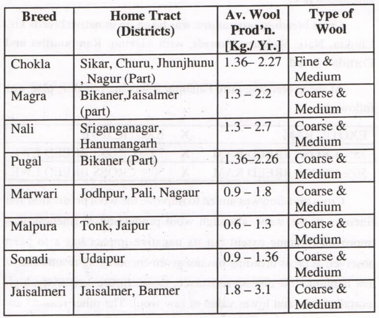 Native Sheep Breeds Home Tract Average Production